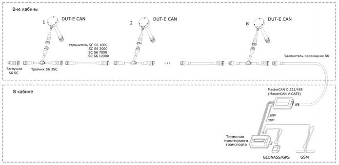 Scheme DUT E smaller Интерфейс данных автомобиля MasterCAN V GATE