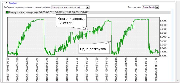 grafik nagruzki na osi musorovoza1 Датчики нагрузки на ось