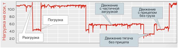 grafik nagruzki na osi s rasshifrovkoy1 Датчики нагрузки на ось
