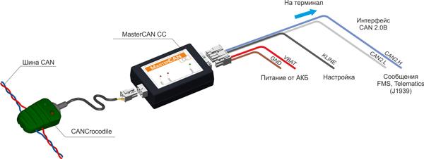 mastercan cc scheme picture Интерфейс данных автомобиля MasterCAN CC