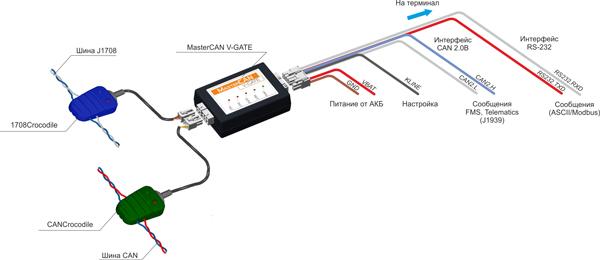 mastercan v gate CAN with J1708 scheme Интерфейс данных автомобиля MasterCAN V GATE