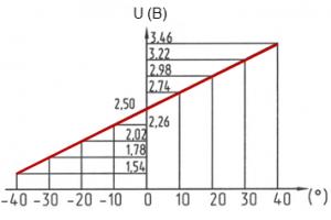 vyhodnoe napryazheniya gnom dp lineyno zavisit ot uglovogo rychaga datchika 300x200 Датчик перемещения GNOM DP