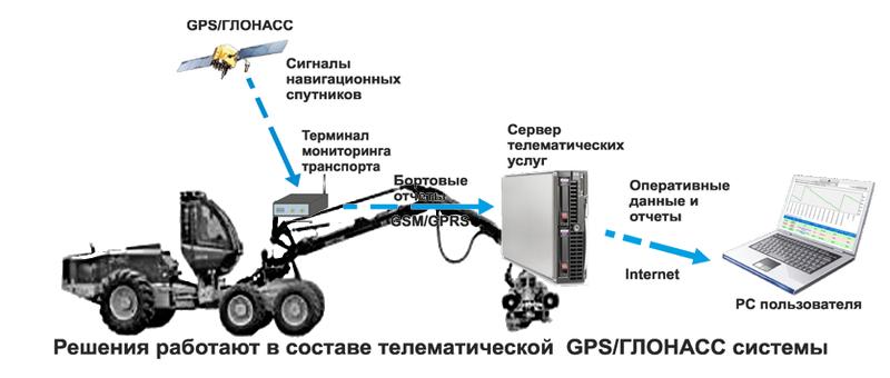 Технологический Технологический транспорт