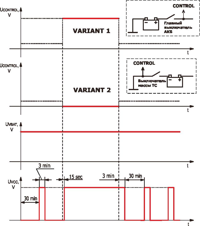S6 PT 01 diagramma Таймер питания S6 PT 01